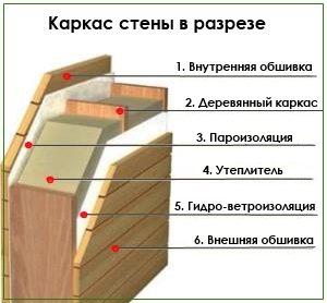 Проекты каркасных домов 6x7