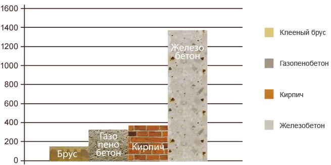 Проекты домов из бруса 9х12