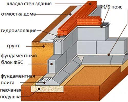 Фундамент из блоков ФБС в Волгограде