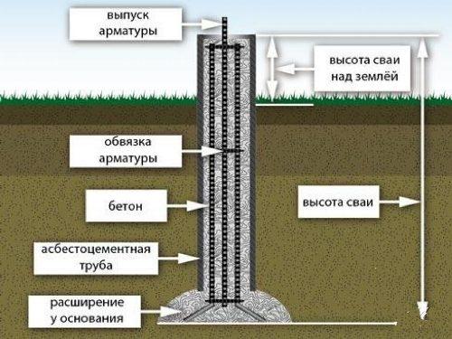 Фундамент из буронабивных свай в Волгограде
