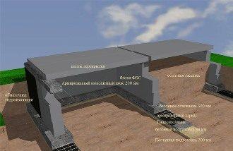 Проектирование фундамента дома в Волгограде
